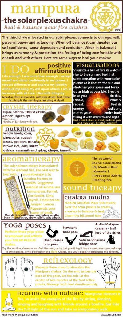 solar-plexus-chakra-